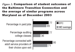 Figure 1: Comparison of student outcomes of the Baltimore Transition Connection and the average of similar programs across Maryland as of December 2003