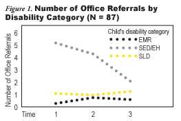 Figure 1: Number of Office Referrals by Disability Category (N = 87)