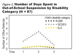 Figure 2: Number of Days Spent in Out-of-School Suspension by Disability Category (N = 87)