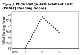 Figure 3: Wide Range Achievement Test (WRAT) Reading Scores