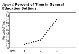 Figure 4: Percent of Time in General Education Settings